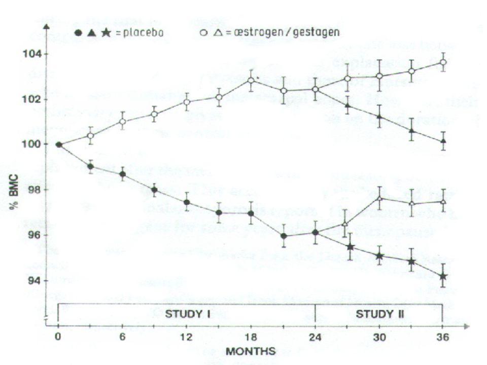 Calcitonin สามารถใช้ได้ใน กรณี Treatment of osteoporosis Treatment of osteoporosis Reduce fracture rate Reduce fracture rate Improve bone quality Improve bone quality Relieve pain Relieve pain Increase fracture union rate Increase fracture union rate