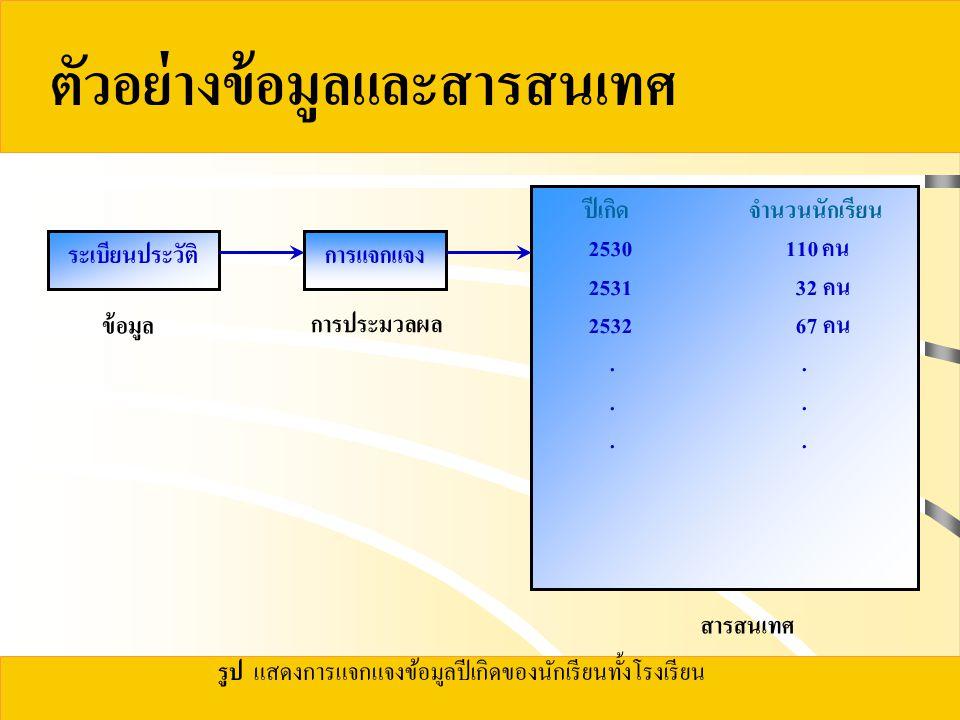 ตัวอย่างข้อมูลและสารสนเทศ ระเบียนประวัติการแจกแจง ปีเกิด จำนวนนักเรียน 2530 110 คน 2531 32 คน 2532 67 คน..
