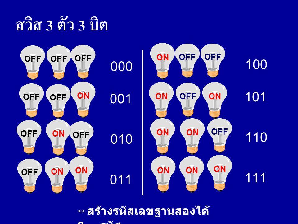 000 001 010 OFF ON OFF ON 011 ** สร้างรหัสเลขฐานสองได้ 8 รหัส OFF ON OFF ON OFF ON 100 101 110 111 สวิส  ตัว  บิต