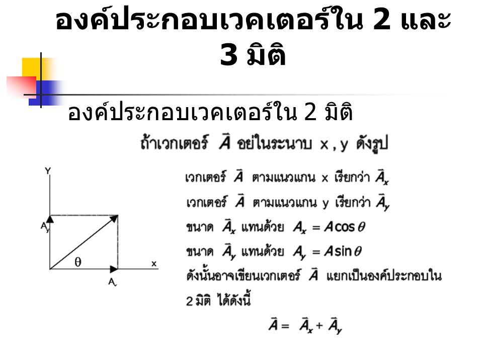 องค์ประกอบเวคเตอร์ใน 2 และ 3 มิติ องค์ประกอบเวคเตอร์ใน 2 มิติ