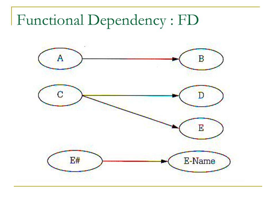 Functional Dependency : FD