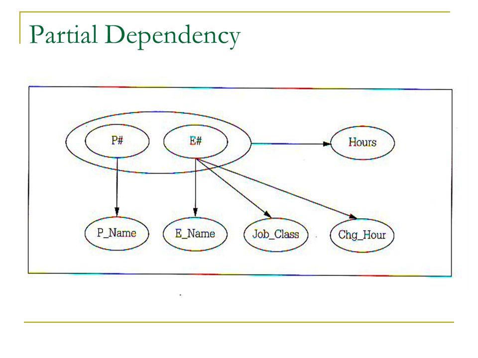 Partial Dependency