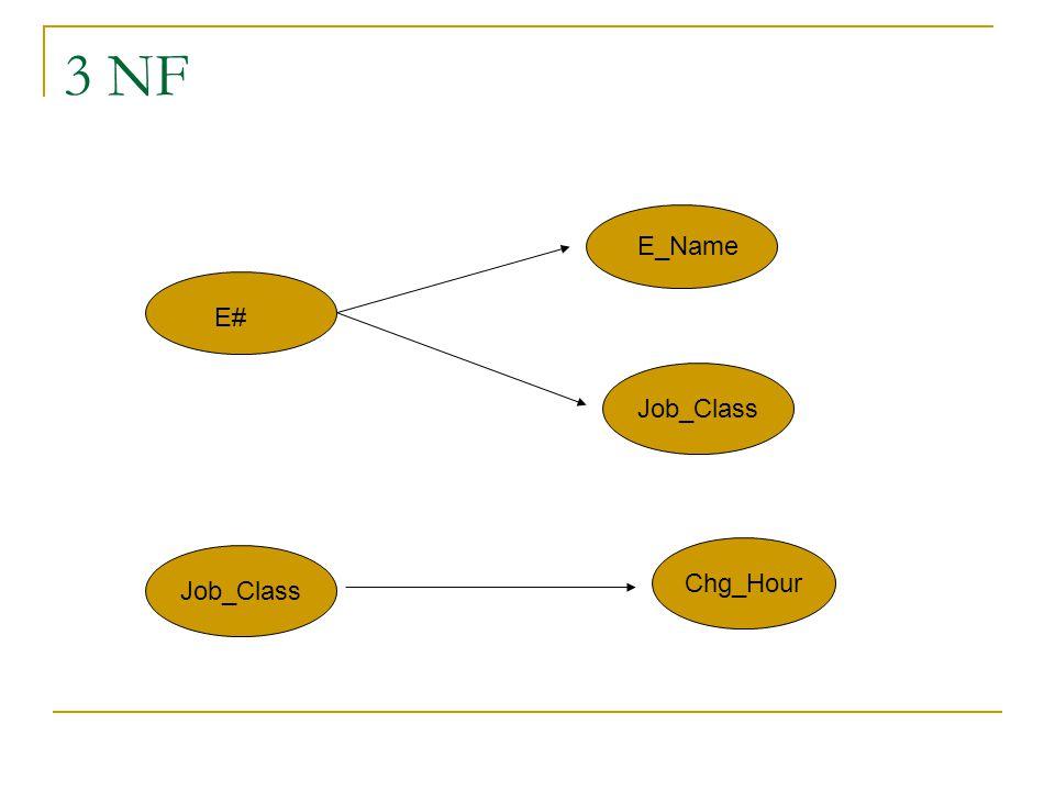 3 NF Job_Class Chg_Hour Job_Class E# E_Name