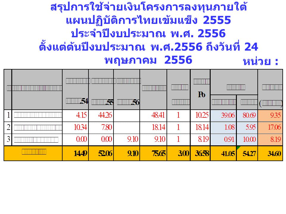 สรุปการใช้จ่ายเงินโครงการลงทุนภายใต้ แผนปฏิบัติการไทยเข้มแข็ง 2555 ประจำปีงบประมาณ พ.