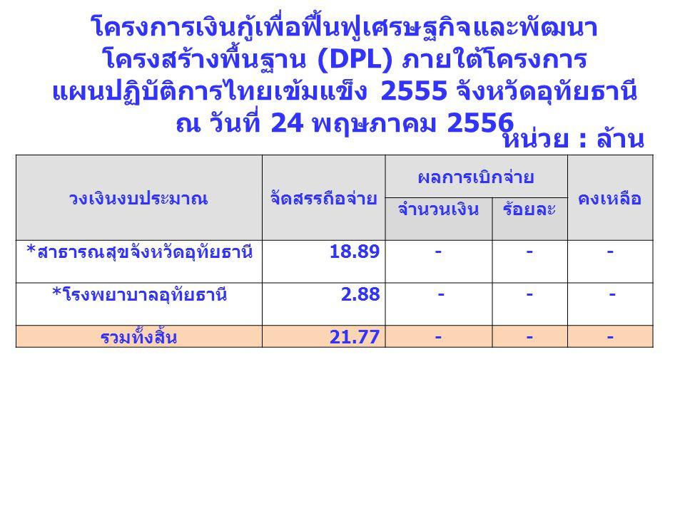 โครงการเงินกู้เพื่อฟื้นฟูเศรษฐกิจและพัฒนา โครงสร้างพื้นฐาน (DPL) ภายใต้โครงการ แผนปฏิบัติการไทยเข้มแข็ง 2555 จังหวัดอุทัยธานี ณ วันที่ 24 พฤษภาคม 2556 วงเงินงบประมาณจัดสรรถือจ่าย ผลการเบิกจ่าย คงเหลือ จำนวนเงินร้อยละ * สาธารณสุขจังหวัดอุทัยธานี 18.89--- * โรงพยาบาลอุทัยธานี 2.88 -- - รวมทั้งสิ้น 21.77---