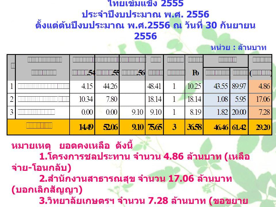 สรุปการใช้จ่ายเงินโครงการลงทุนภายใต้แผนปฏิบัติการ ไทยเข้มแข็ง 2555 ประจำปีงบประมาณ พ. ศ. 2556 ตั้งแต่ต้นปีงบประมาณ พ. ศ.2556 ณ วันที่ 30 กันยายน 2556