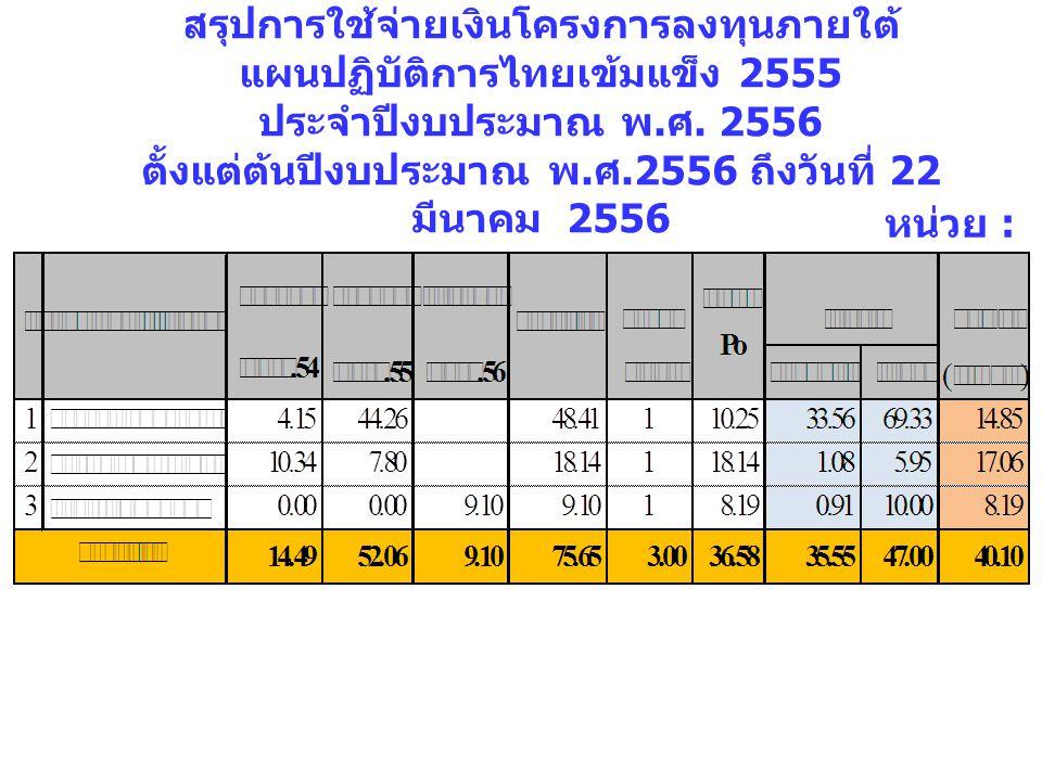 สรุปการใช้จ่ายเงินโครงการลงทุนภายใต้ แผนปฏิบัติการไทยเข้มแข็ง 2555 ประจำปีงบประมาณ พ. ศ. 2556 ตั้งแต่ต้นปีงบประมาณ พ. ศ.2556 ถึงวันที่ 22 มีนาคม 2556