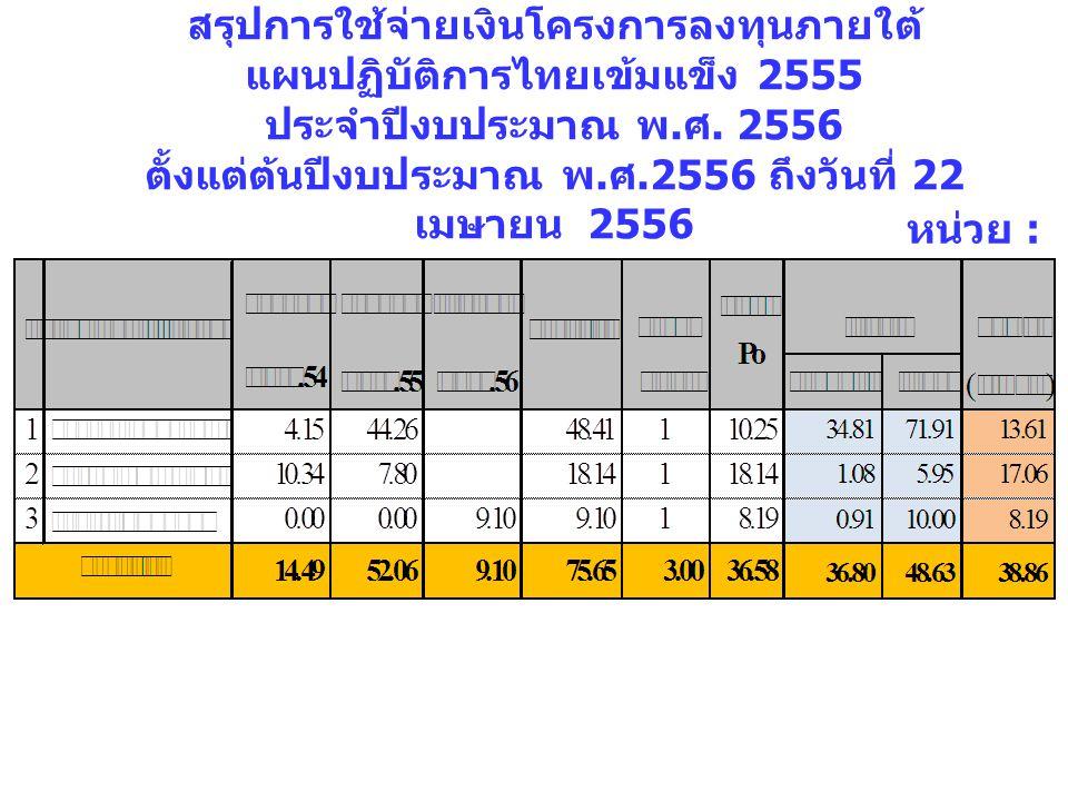 สรุปการใช้จ่ายเงินโครงการลงทุนภายใต้ แผนปฏิบัติการไทยเข้มแข็ง 2555 ประจำปีงบประมาณ พ. ศ. 2556 ตั้งแต่ต้นปีงบประมาณ พ. ศ.2556 ถึงวันที่ 22 เมษายน 2556