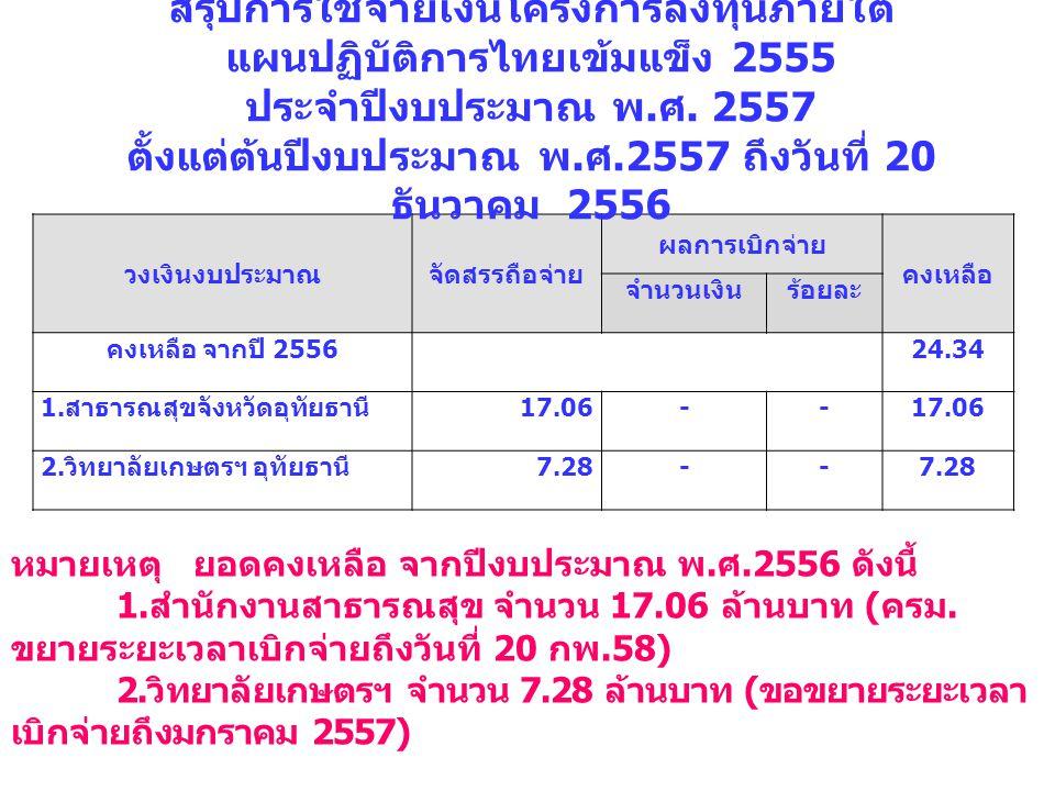 วงเงินงบประมาณจัดสรรถือจ่าย ผลการเบิกจ่าย คงเหลือ จำนวนเงินร้อยละ คงเหลือ จากปี 2556 24.34 1.