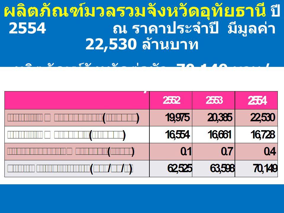 ผลิตภัณฑ์มวลรวมจังหวัดอุทัยธานี ปี 2554 ณ ราคาประจำปี มีมูลค่า 22,530 ล้านบาท ผลิตภัณฑ์จังหวัดต่อหัว 70,149 บาท / คน / ปี