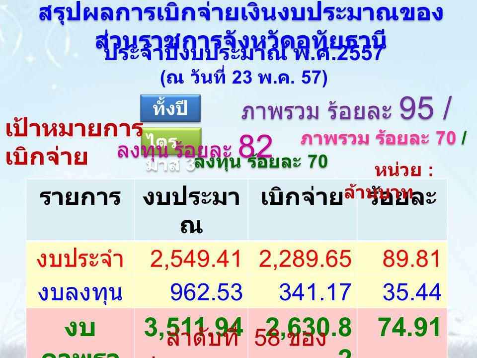 รายการงบประมา ณ เบิกจ่ายร้อยละ งบประจำ 2,549.412,289.6589.81 งบลงทุน 962.53341.1735.44 งบ ภาพรว ม 3,511.942,630.8 2 74.91 สรุปผลการเบิกจ่ายเงินงบประมาณของ ส่วนราชการจังหวัดอุทัยธานี หน่วย : ล้านบาท ภาพรวม ร้อยละ 70 / ลงทุน ร้อยละ 70 ภาพรวม ร้อยละ 70 / ลงทุน ร้อยละ 70 ลำดับที่ 58 ของ ประเทศ ประจำปีงบประมาณ พ.