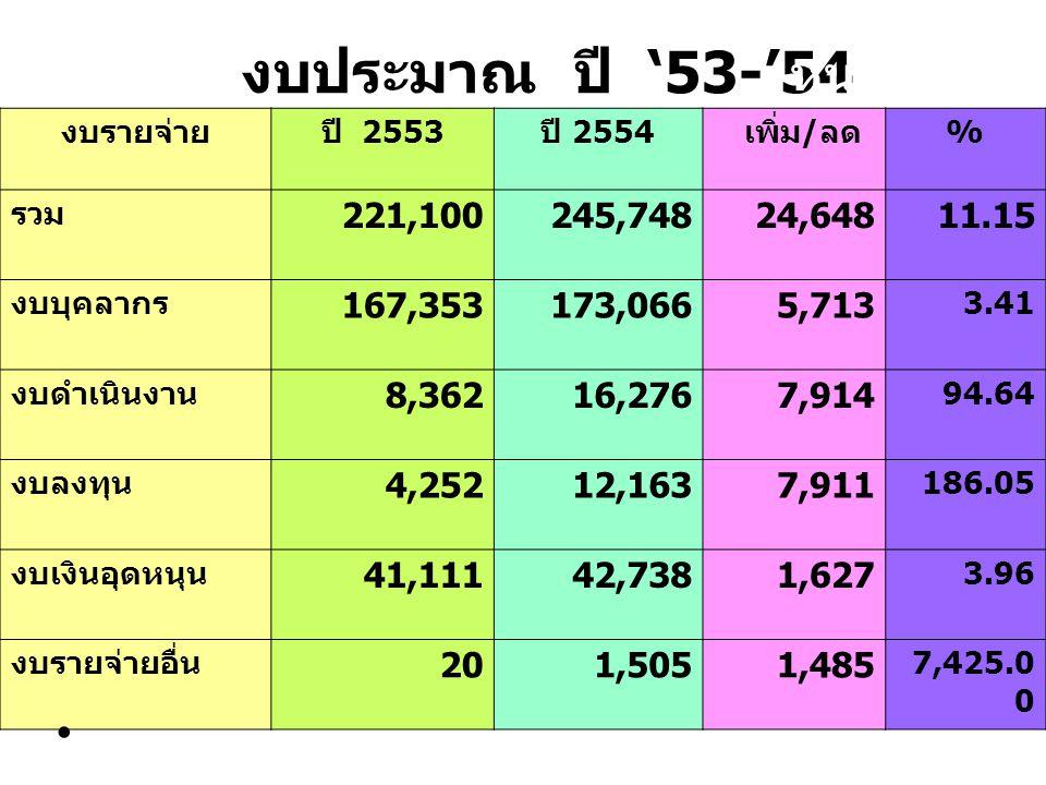 หน่วยล้านบาท งบประมาณ ปี '53-'54 งบรายจ่ายปี 2553 ปี 2554 เพิ่ม / ลด % รวม 221,100245,74824,64811.15 งบบุคลากร 167,353173,0665,713 3.41 งบดำเนินงาน 8,
