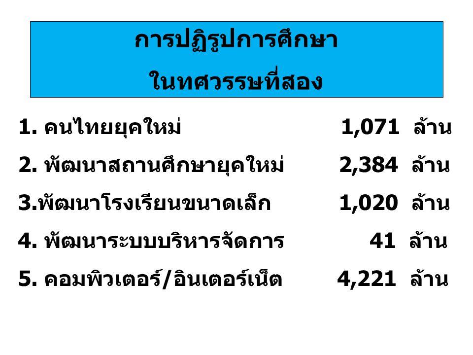 การปฏิรูปการศึกษา ในทศวรรษที่สอง 1. คนไทยยุคใหม่ 1,071 ล้าน 2. พัฒนาสถานศึกษายุคใหม่ 2,384 ล้าน 3.พัฒนาโรงเรียนขนาดเล็ก 1,020 ล้าน 4. พัฒนาระบบบริหารจ