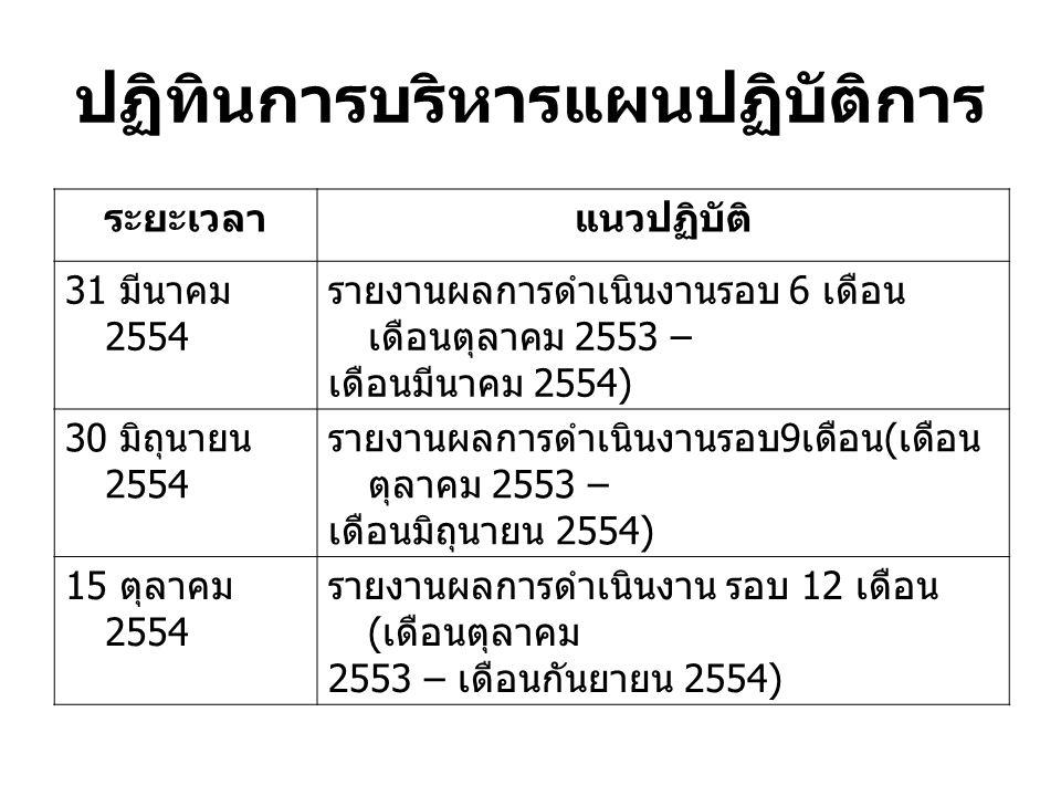 ระยะเวลาแนวปฏิบัติ 31 มีนาคม 2554 รายงานผลการดำเนินงานรอบ 6 เดือน เดือนตุลาคม 2553 – เดือนมีนาคม 2554) 30 มิถุนายน 2554 รายงานผลการดำเนินงานรอบ 9 เดือ