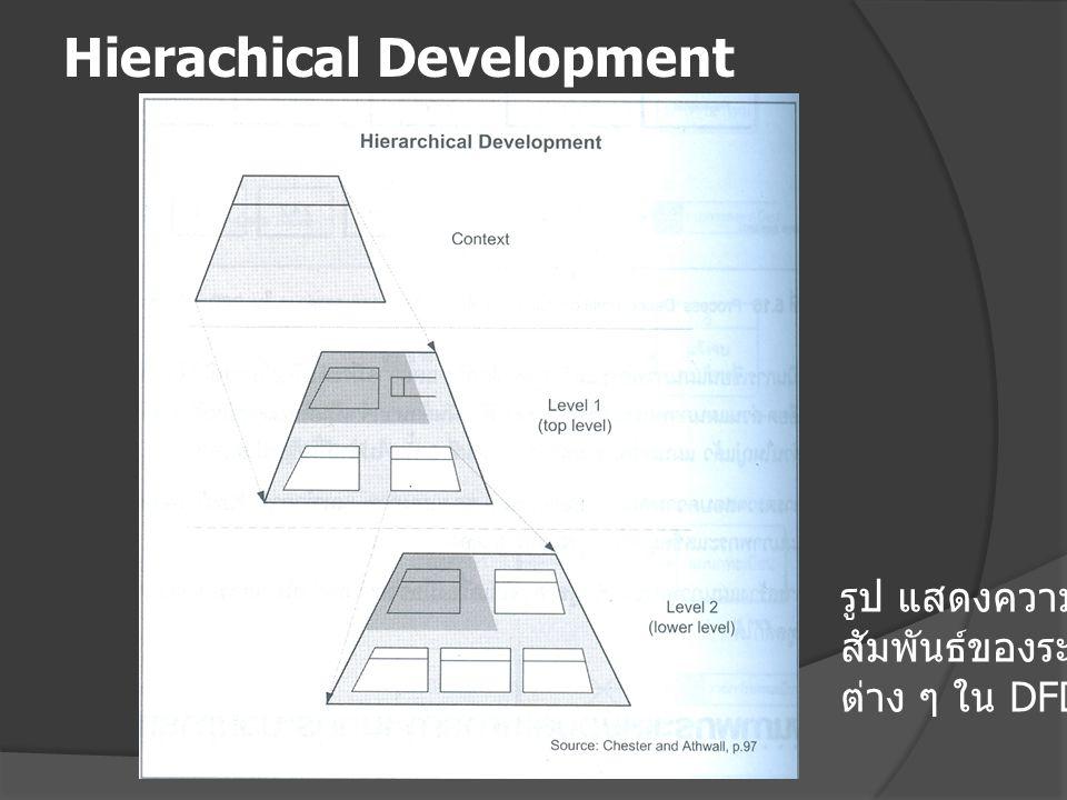 Hierachical Development รูป แสดงความ สัมพันธ์ของระดับ ต่าง ๆ ใน DFD
