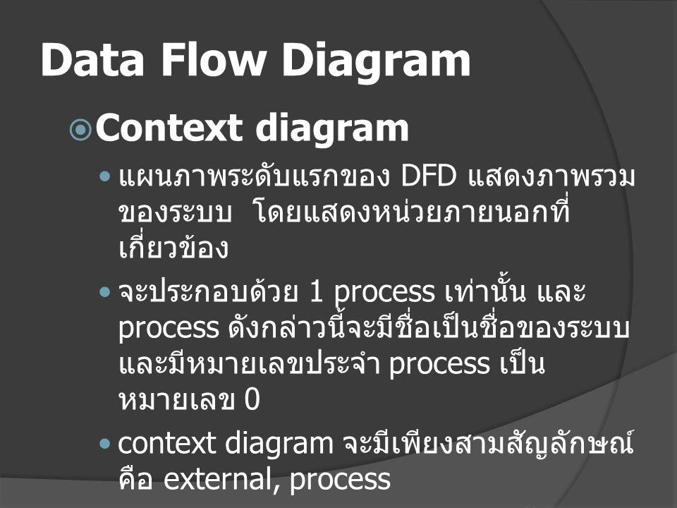 Data Flow Diagram  Context diagram แผนภาพระดับแรกของ DFD แสดงภาพรวม ของระบบ โดยแสดงหน่วยภายนอกที่ เกี่ยวข้อง จะประกอบด้วย 1 process เท่านั้น และ process ดังกล่าวนี้จะมีชื่อเป็นชื่อของระบบ และมีหมายเลขประจำ process เป็น หมายเลข 0 context diagram จะมีเพียงสามสัญลักษณ์ คือ external, process (1 process) และ data flow ( จะไม่เขียน data store ในระดับนี้ )