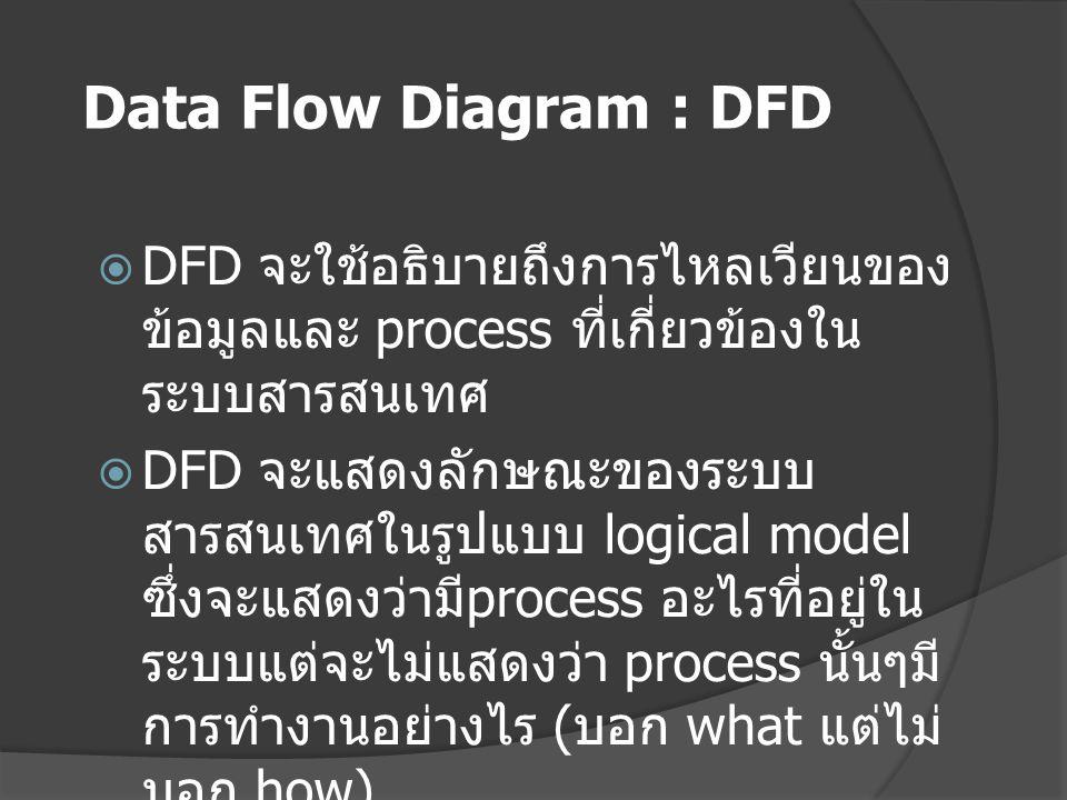  DFD จะใช้อธิบายถึงการไหลเวียนของ ข้อมูลและ process ที่เกี่ยวข้องใน ระบบสารสนเทศ  DFD จะแสดงลักษณะของระบบ สารสนเทศในรูปแบบ logical model ซึ่งจะแสดงว่ามี process อะไรที่อยู่ใน ระบบแต่จะไม่แสดงว่า process นั้นๆมี การทำงานอย่างไร ( บอก what แต่ไม่ บอก how) Data Flow Diagram : DFD