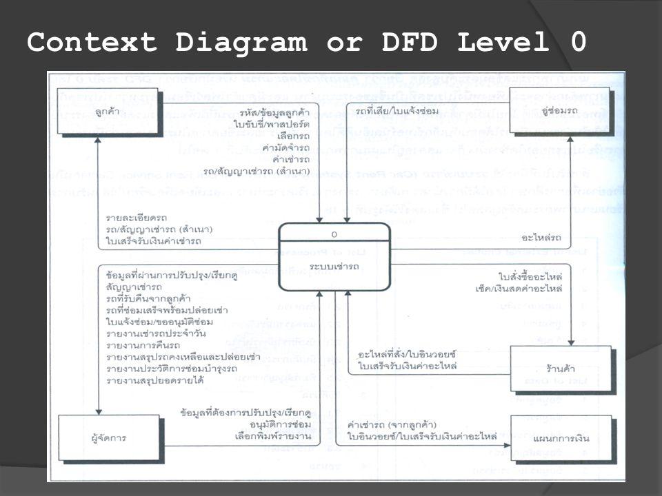 Context Diagram or DFD Level 0