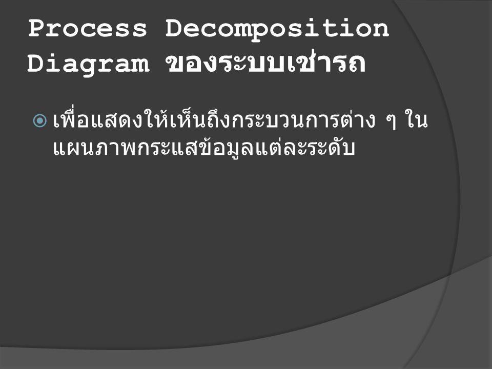 Process Decomposition Diagram ของระบบเช่ารถ  เพื่อแสดงให้เห็นถึงกระบวนการต่าง ๆ ใน แผนภาพกระแสข้อมูลแต่ละระดับ