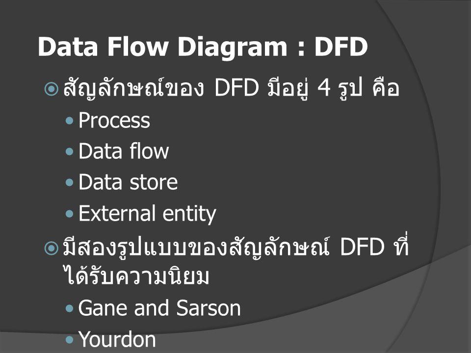  สัญลักษณ์ของ DFD มีอยู่ 4 รูป คือ Process Data flow Data store External entity  มีสองรูปแบบของสัญลักษณ์ DFD ที่ ได้รับความนิยม Gane and Sarson Yourdon Data Flow Diagram : DFD