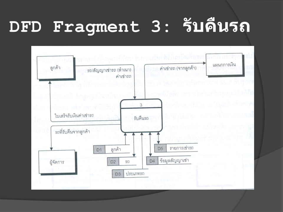 DFD Fragment 3: รับคืนรถ