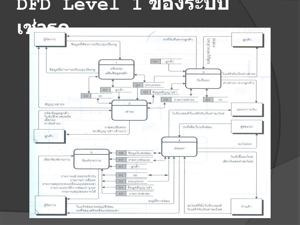 DFD Level 1 ของระบบ เช่ารถ