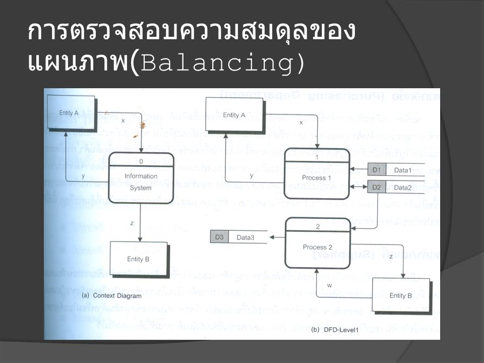 การตรวจสอบความสมดุลของ แผนภาพ (Balancing)