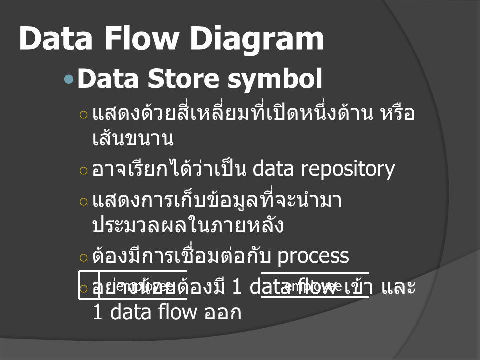 Data Flow Diagram Data Store symbol ○ แสดงด้วยสี่เหลี่ยมที่เปิดหนึ่งด้าน หรือ เส้นขนาน ○ อาจเรียกได้ว่าเป็น data repository ○ แสดงการเก็บข้อมูลที่จะนำมา ประมวลผลในภายหลัง ○ ต้องมีการเชื่อมต่อกับ process ○ อย่างน้อยต้องมี 1 data flow เข้า และ 1 data flow ออก employee