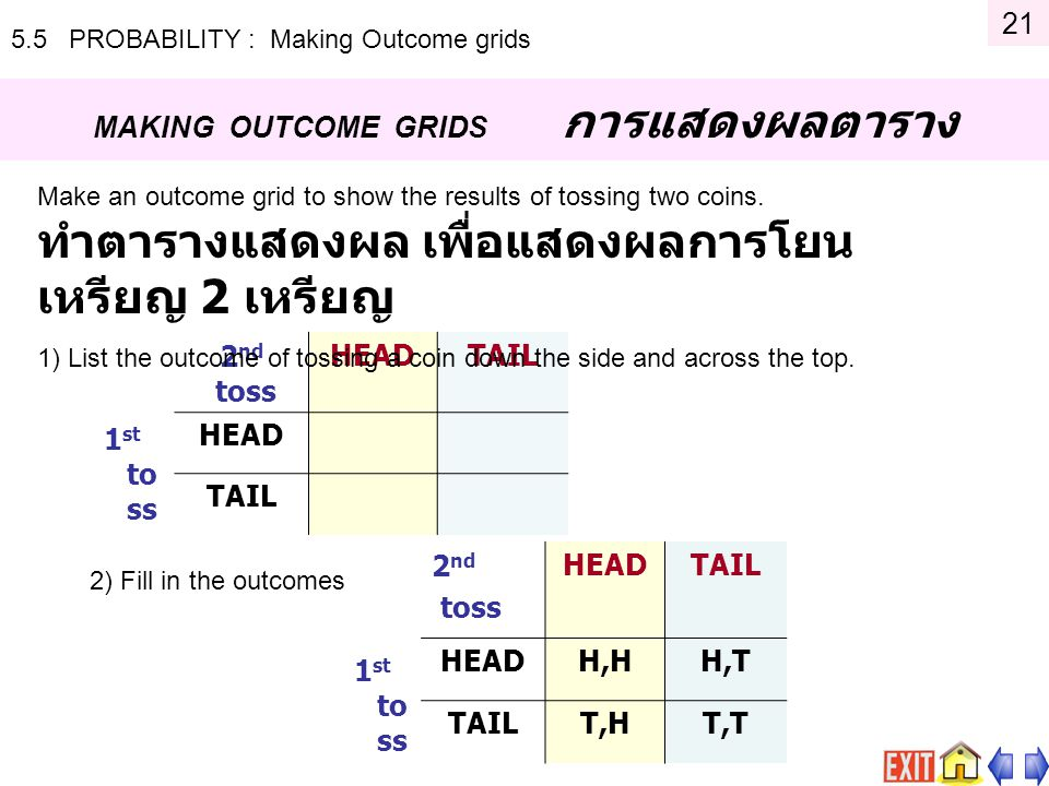 5.5 PROBABILITY : Making Outcome grids MAKING OUTCOME GRIDS การแสดงผลตาราง 1 st to ss 2 nd toss HEADTAIL HEAD TAIL Make an outcome grid to show the re