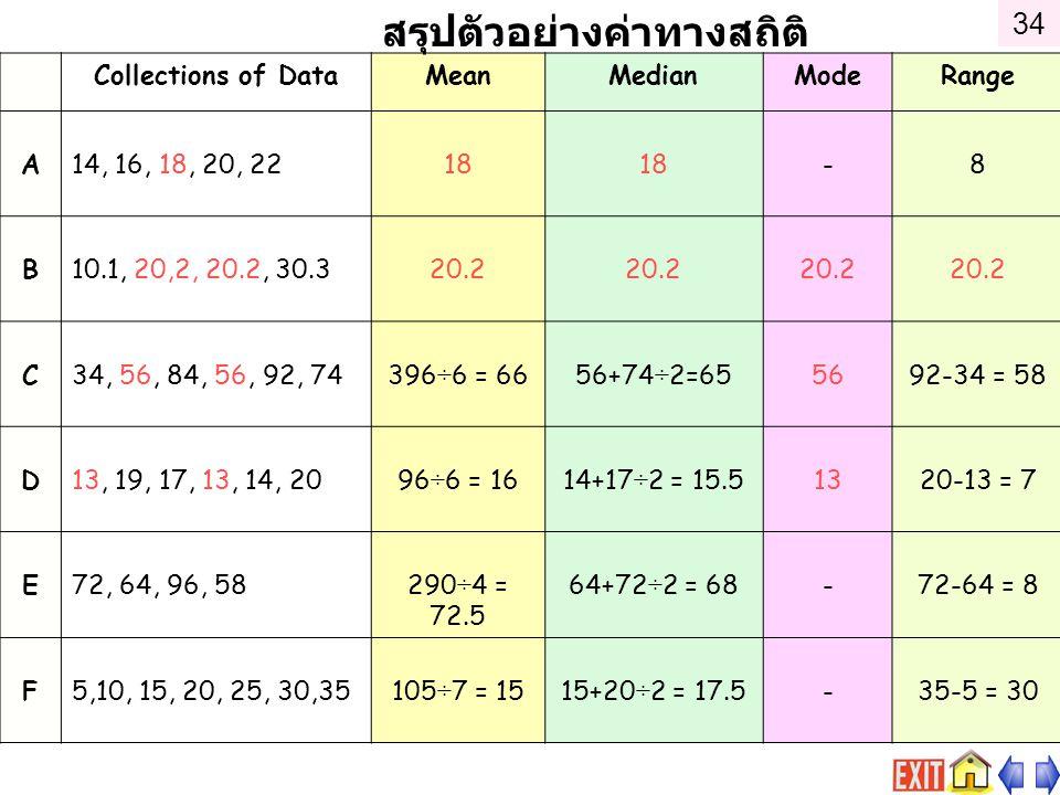 Collections of DataMeanMedianModeRange A14, 16, 18, 20, 2218 -8 B10.1, 20,2, 20.2, 30.320.2 C34, 56, 84, 56, 92, 74396÷6 = 6656+74÷2=655692-34 = 58 D13, 19, 17, 13, 14, 2096÷6 = 1614+17÷2 = 15.51320-13 = 7 E72, 64, 96, 58290÷4 = 72.5 64+72÷2 = 68-72-64 = 8 F5,10, 15, 20, 25, 30,35105÷7 = 1515+20÷2 = 17.5-35-5 = 30 สรุปตัวอย่างค่าทางสถิติ 34