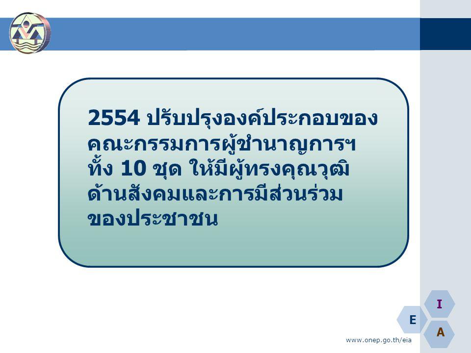 E A I www.onep.go.th/eia 2554 ปรับปรุงองค์ประกอบของ คณะกรรมการผู้ชำนาญการฯ ทั้ง 10 ชุด ให้มีผู้ทรงคุณวุฒิ ด้านสังคมและการมีส่วนร่วม ของประชาชน