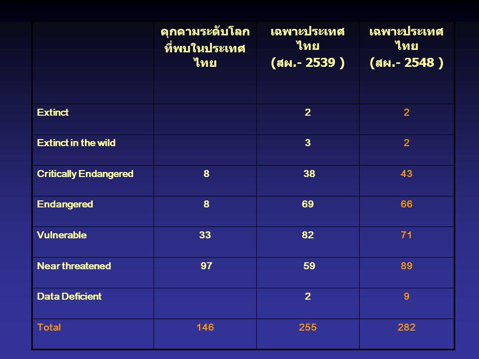 คุกคามระดับโลก ที่พบในประเทศ ไทย เฉพาะประเทศ ไทย ( สผ.- 2539 ) เฉพาะประเทศ ไทย ( สผ.- 2548 ) Extinct22 Extinct in the wild32 Critically Endangered 8 3843 Endangered 86966 Vulnerable338271 Near threatened 97 5989 Data Deficient29 Total146255282