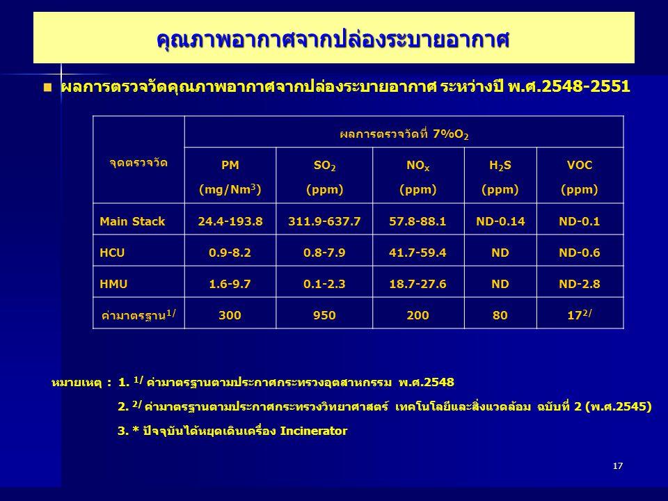 17 จุดตรวจวัด ผลการตรวจวัดที่ 7%O 2 PM (mg/Nm 3 ) SO 2 (ppm) NO x (ppm) H 2 S (ppm) VOC (ppm) Main Stack24.4-193.8311.9-637.757.8-88.1ND-0.14ND-0.1 HC