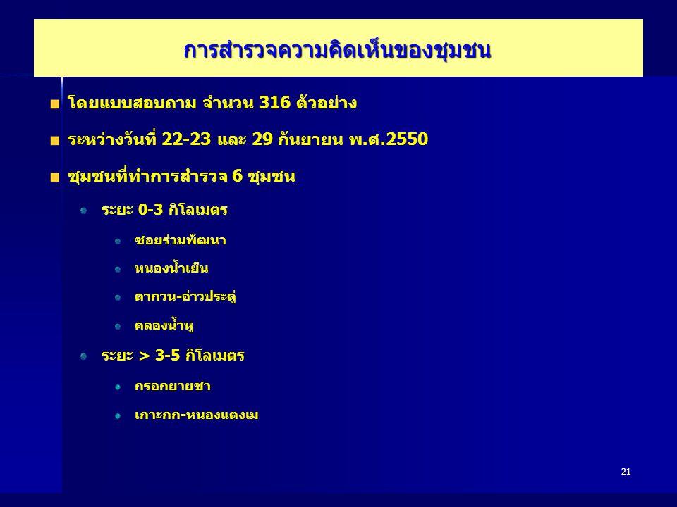21 การสำรวจความคิดเห็นของชุมชน โดยแบบสอบถาม จำนวน 316 ตัวอย่าง ระหว่างวันที่ 22-23 และ 29 กันยายน พ.ศ.2550 ชุมชนที่ทำการสำรวจ 6 ชุมชน ระยะ 0-3 กิโลเมต