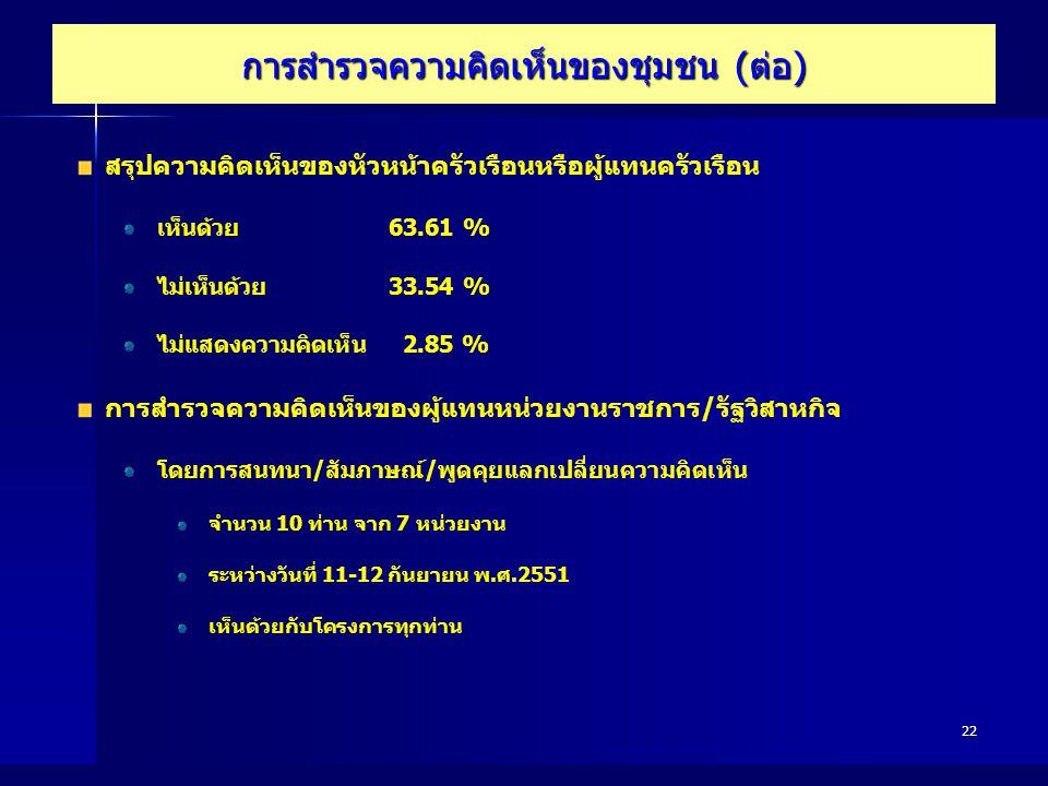 22 การสำรวจความคิดเห็นของชุมชน (ต่อ) สรุปความคิดเห็นของหัวหน้าครัวเรือนหรือผู้แทนครัวเรือน เห็นด้วย63.61 % ไม่เห็นด้วย33.54 % ไม่แสดงความคิดเห็น 2.85
