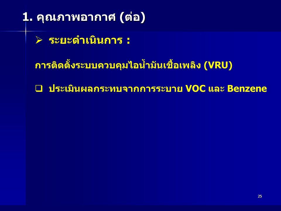 25 1. คุณภาพอากาศ (ต่อ)   ระยะดำเนินการ : การติดตั้งระบบควบคุมไอน้ำมันเชื้อเพลิง (VRU)   ประเมินผลกระทบจากการระบาย VOC และ Benzene