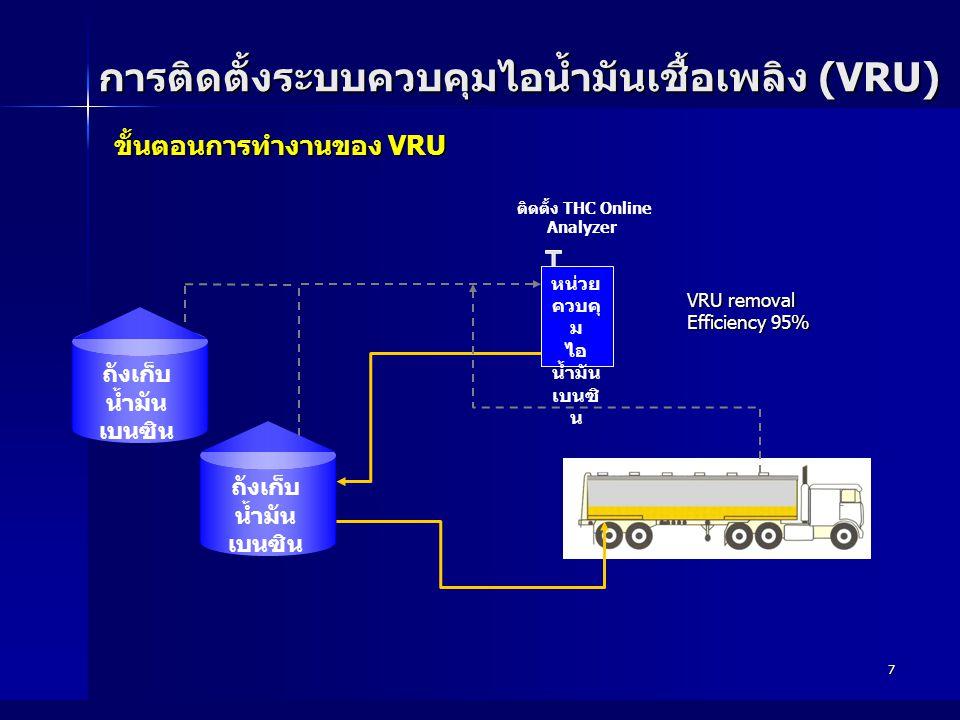 7 ขั้นตอนการทำงานของ VRU ขั้นตอนการทำงานของ VRU การติดตั้งระบบควบคุมไอน้ำมันเชื้อเพลิง (VRU) ติดตั้ง THC Online Analyzer หน่วย ควบคุ ม ไอ น้ำมัน เบนซิ