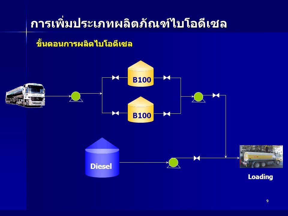 9 การเพิ่มประเภทผลิตภัณฑ์ไบโอดีเซล Loading ขั้นตอนการผลิตไบโอดีเซล ขั้นตอนการผลิตไบโอดีเซล Diesel c B100 c