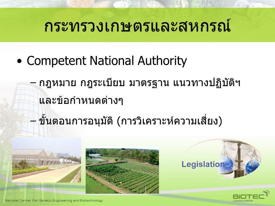 Competent National Authority –กฎหมาย กฎระเบียบ มาตรฐาน แนวทางปฏิบัติฯ และข้อกำหนดต่างๆ –ขั้นตอนการอนุมัติ (การวิเคราะห์ความเสี่ยง) กระทรวงเกษตรและสหกร