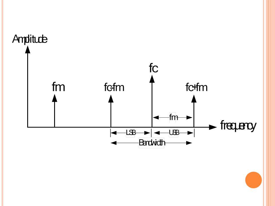 ตัวอย่าง เมื่อทำการป้อน สัญญาณเสียงความถี่ 3 kHz เข้าไป ผสมกับคลื่นพาห์ความถี่ 15 MHz จงเขียนสเปกตรัมความถี่ของคลื่นนี้