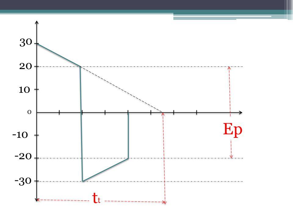 วิธีทำ จาก P = E1 – E2 Ep 2 P = 30 V – 20 V= 10 V= 0.5 40 V 20 V 2 เพราะฉะนั้น %P = 0.5 x 100 % = 50 %