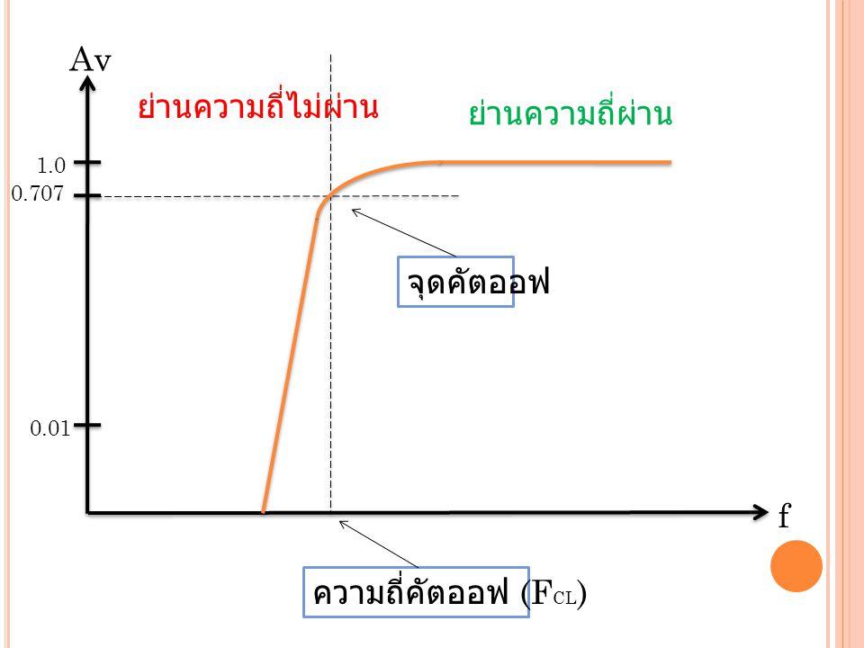 1.0 ย่านความถี่ผ่าน 0.707 0.01 ความถี่คัตออฟ (F CL ) ย่านความถี่ไม่ผ่าน จุดคัตออฟ f Av