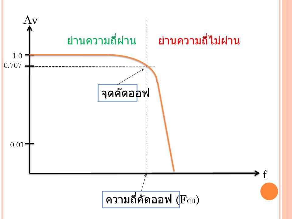 1.0 ย่านความถี่ผ่าน 0.707 0.01 ความถี่คัตออฟ (F CH ) ย่านความถี่ไม่ผ่าน จุดคัตออฟ f Av