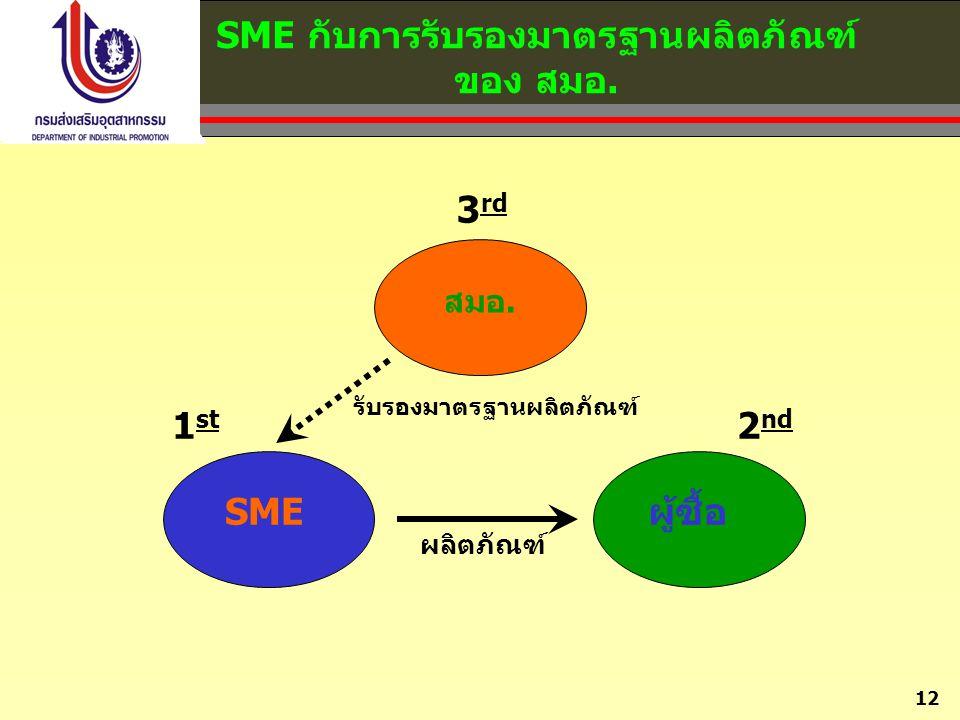 12 SME กับการรับรองมาตรฐานผลิตภัณฑ์ ของ สมอ. 3 rd 1 st 2 nd ผลิตภัณฑ์ SMEผู้ซื้อ สมอ. รับรองมาตรฐานผลิตภัณฑ์