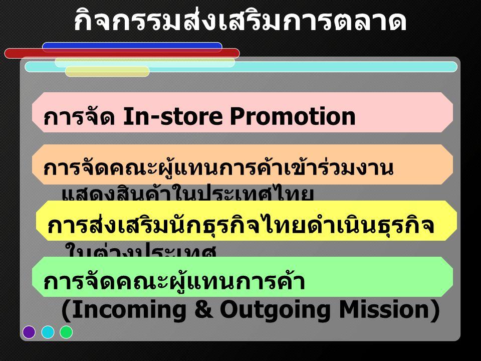 กิจกรรมส่งเสริมการตลาด การจัด In-store Promotion การจัดคณะผู้แทนการค้าเข้าร่วมงาน แสดงสินค้าในประเทศไทย การส่งเสริมนักธุรกิจไทยดำเนินธุรกิจ ในต่างประเทศ การจัดคณะผู้แทนการค้า (Incoming & Outgoing Mission)