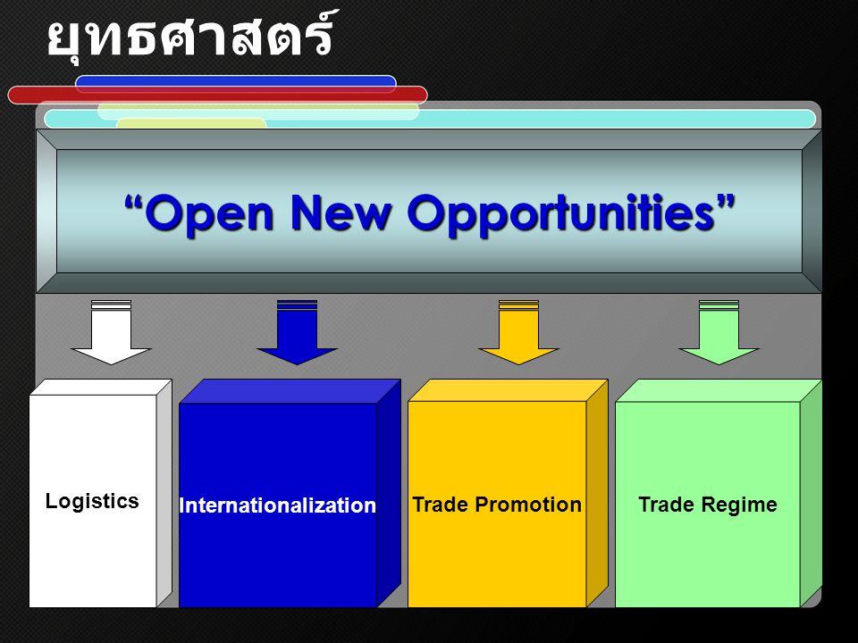 กลยุทธ์การเข้าสู่ตลาดลาติน อเมริกา กระตุ้นตลาดลาตินอเมริกาให้รู้จัก สินค้าไทย การเข้าถึงผู้ซื้อในตลาดลาติน อเมริกา การเชื่อมโยงความสัมพันธ์ในระดับ รัฐบาลและเอกชน การเผยแพร่ความรู้ความเข้าใจ ตลาดลาตินอเมริกา