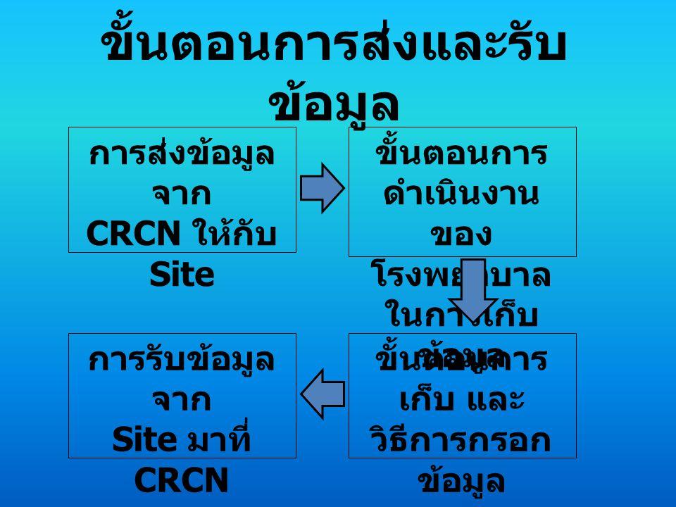 การส่งข้อมูล จาก CRCN ให้กับ Site ขั้นตอนการ ดำเนินงาน ของ โรงพยาบาล ในการเก็บ ข้อมูล ขั้นตอนการ เก็บ และ วิธีการกรอก ข้อมูล การรับข้อมูล จาก Site มาที่ CRCN ขั้นตอนการส่งและรับ ข้อมูล