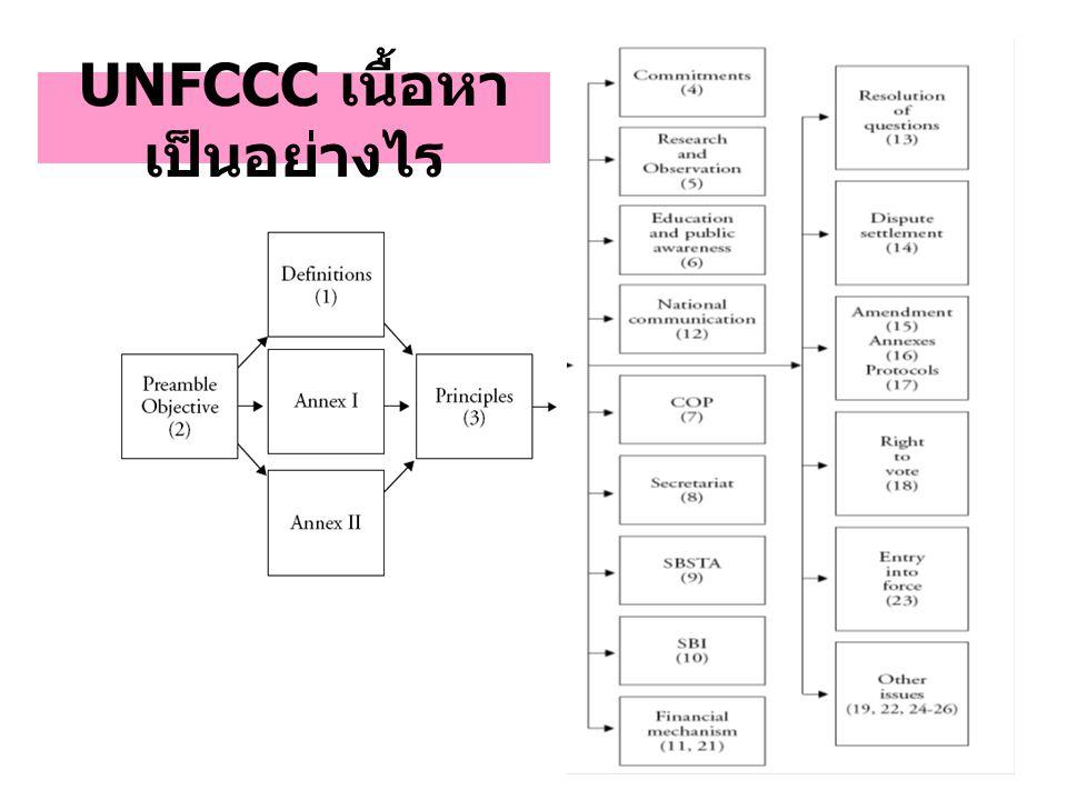 UNFCCC เนื้อหา เป็นอย่างไร