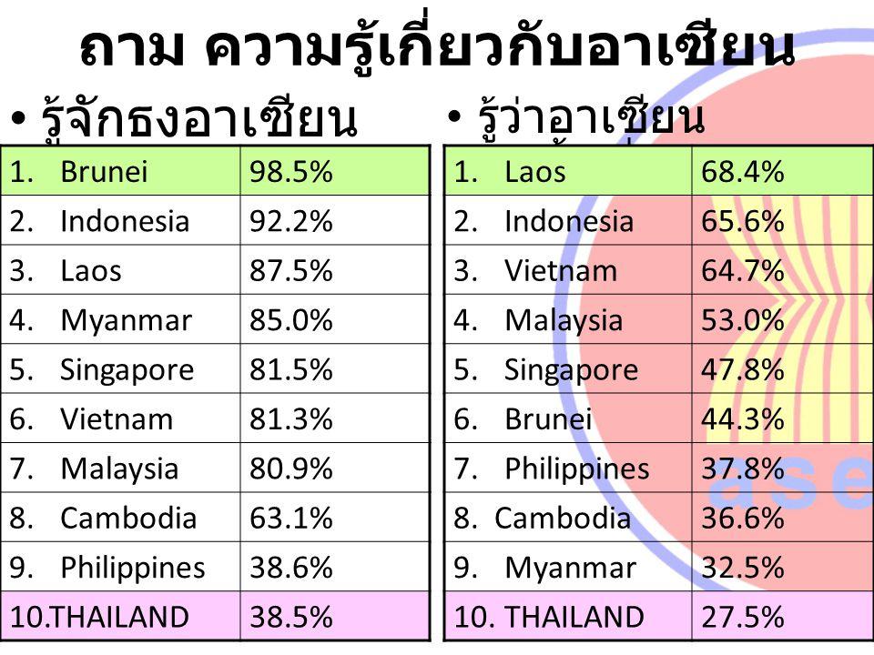 ถาม ความรู้เกี่ยวกับอาเซียน รู้จักธงอาเซียน รู้ว่าอาเซียน ก่อตั้งเมื่อใด 1.Brunei98.5% 2.Indonesia92.2% 3.Laos87.5% 4.Myanmar85.0% 5.Singapore81.5% 6.