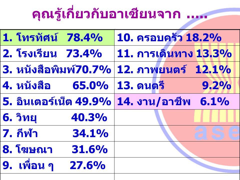 คุณรู้เกี่ยวกับอาเซียนจาก ….. 1.โทรทัศน์ 78.4%10. ครอบครัว 18.2% 2.โรงเรียน 73.4%11. การเดินทาง 13.3% 3.หนังสือพิมพ์70.7%12. ภาพยนตร์ 12.1% 4.หนังสือ